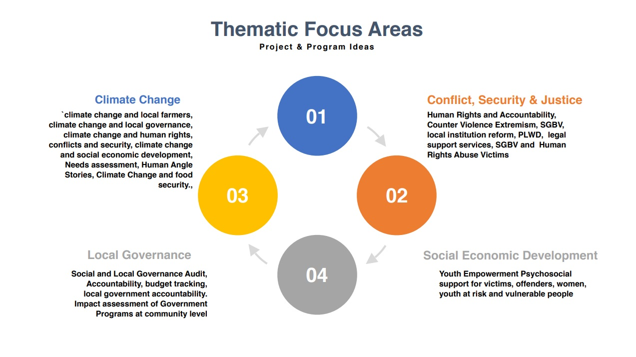Thematic Focus Areas